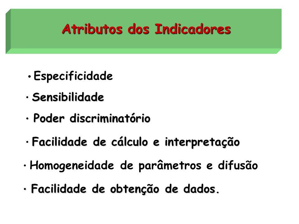 Avaliação x Indicadores é o que indica reflete o fenômeno de interesse e auxilia no seu entendimento. Indicador