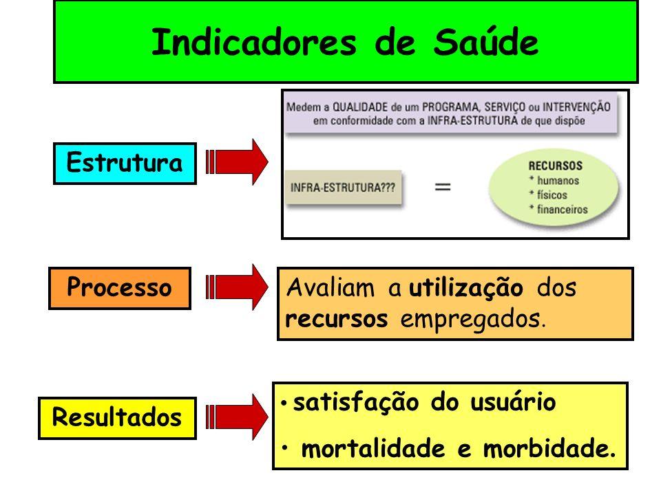 Atributos dos Indicadores Especificidade Sensibilidade Poder discriminatório Poder discriminatório Facilidade de cálculo e interpretação Homogeneidade de parâmetros e difusão Facilidade de obtenção de dados.