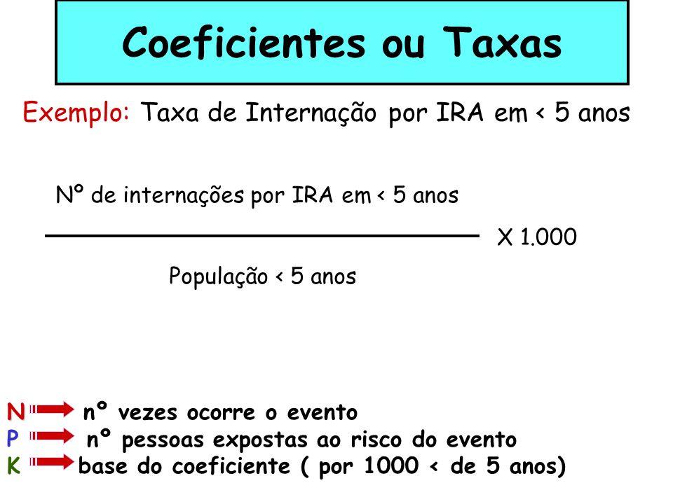 Coeficientes ou Taxas É a relação (quociente) entre dois valores numéricos que estima uma probabilidade ou risco. N P N N nº vezes ocorre um evento P