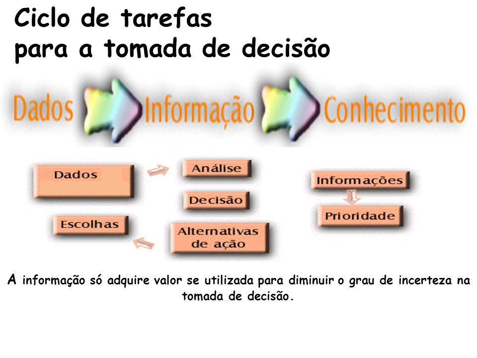 DADO INFORMAÇÃO DADO INFORMAÇÃO análise; análise; divulgação divulgação recomendação para ação recomendação para ação Considerações Conceituais: proce