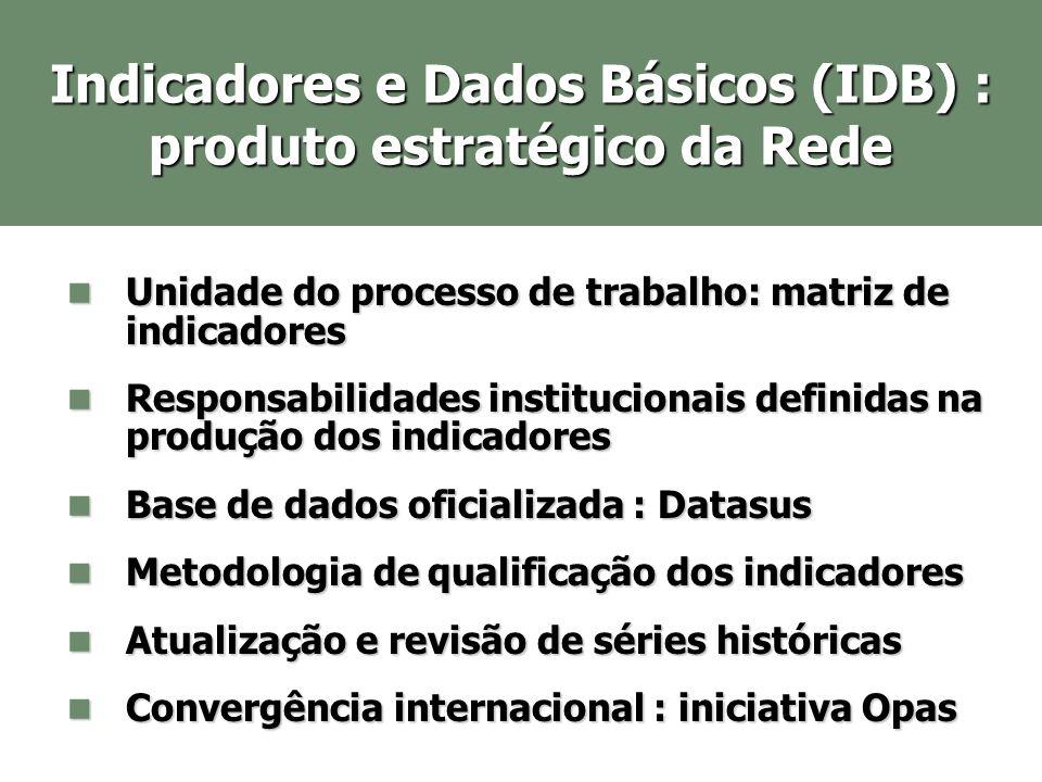 Produtos: dados e indicadores www.datasus.gov.br