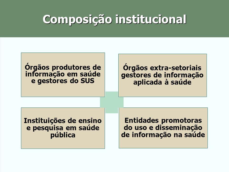RIPSA: instâncias operativas Oficina de Trabalho Interagencial (OTI): condução técnica e estratégica da Rede.
