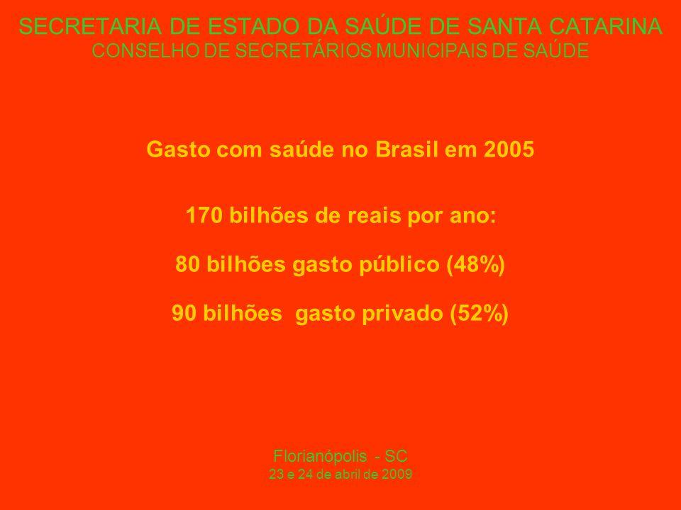SECRETARIA DE ESTADO DA SAÚDE DE SANTA CATARINA CONSELHO DE SECRETÁRIOS MUNICIPAIS DE SAÚDE Gasto com saúde no Brasil em 2005 170 bilhões de reais por ano: 80 bilhões gasto público (48%) 90 bilhões gasto privado (52%) Florianópolis - SC 23 e 24 de abril de 2009