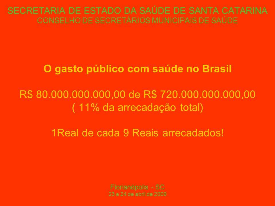 SECRETARIA DE ESTADO DA SAÚDE DE SANTA CATARINA CONSELHO DE SECRETÁRIOS MUNICIPAIS DE SAÚDE O gasto público com saúde no Brasil R$ 80.000.000.000,00 de R$ 720.000.000.000,00 ( 11% da arrecadação total) 1Real de cada 9 Reais arrecadados.