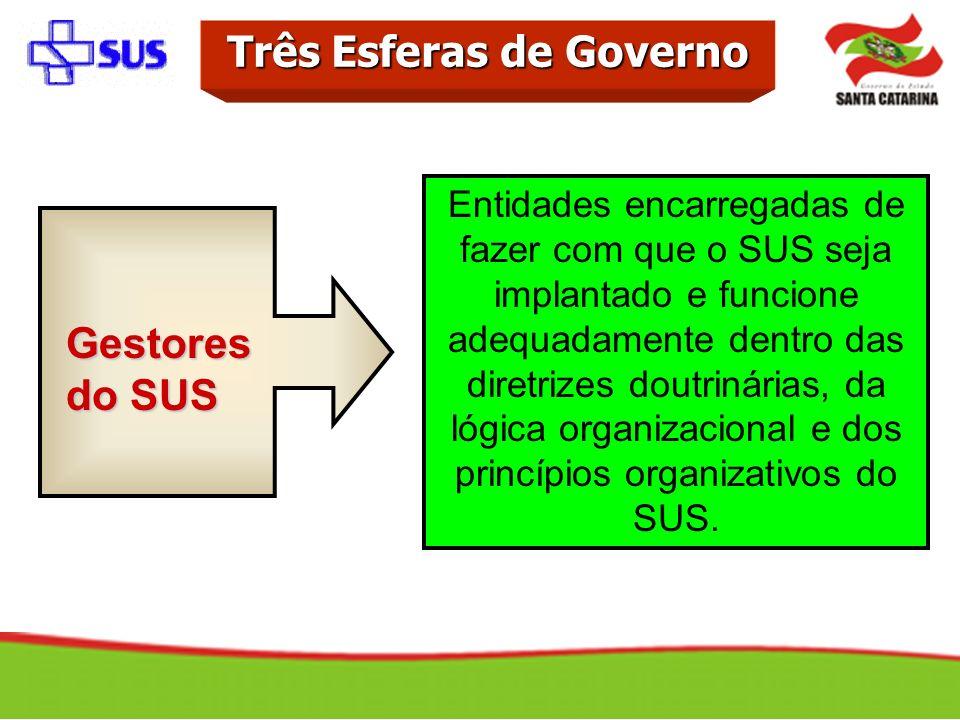 Entidades encarregadas de fazer com que o SUS seja implantado e funcione adequadamente dentro das diretrizes doutrinárias, da lógica organizacional e