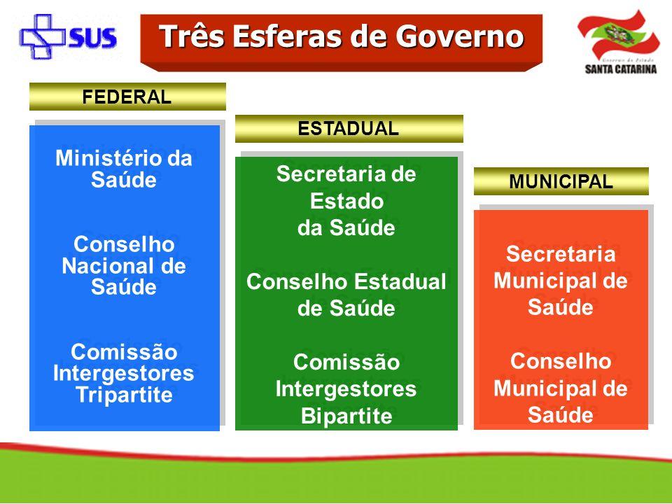 Ministério da Saúde Conselho Nacional de Saúde Comissão Intergestores Tripartite Ministério da Saúde Conselho Nacional de Saúde Comissão Intergestores