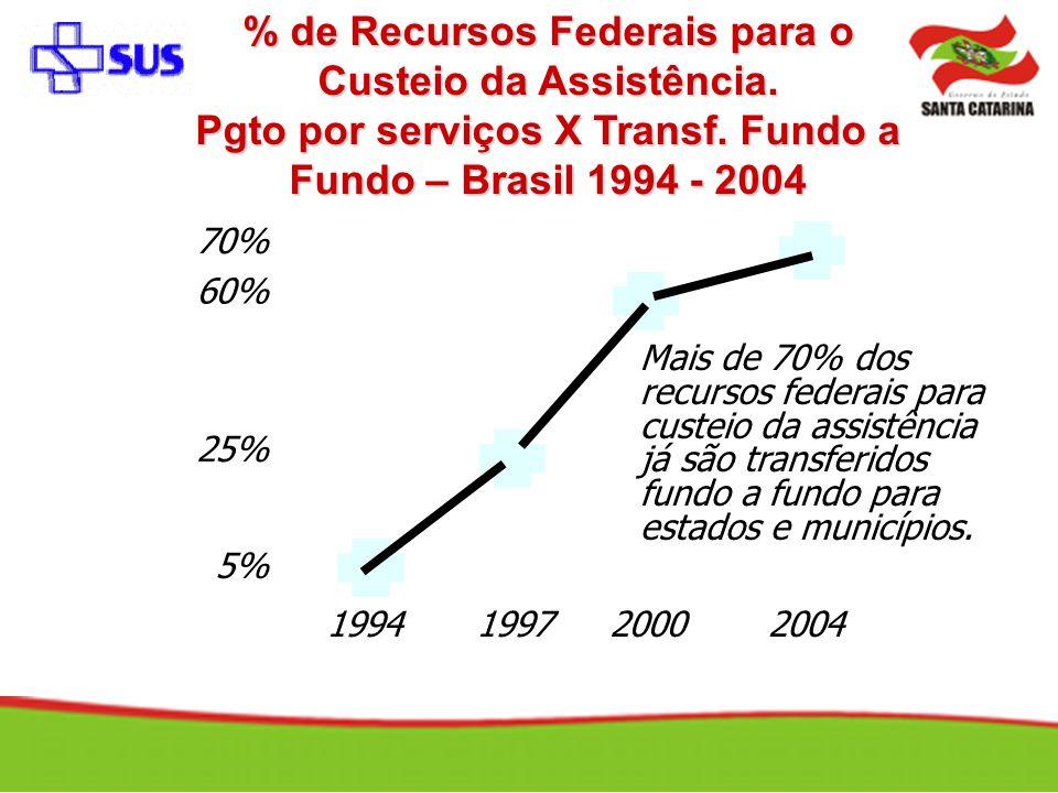 % de Recursos Federais para o Custeio da Assistência. Pgto por serviços X Transf. Fundo a Fundo – Brasil 1994 - 2004 1994199720002004 5% 25% 60% 70% M