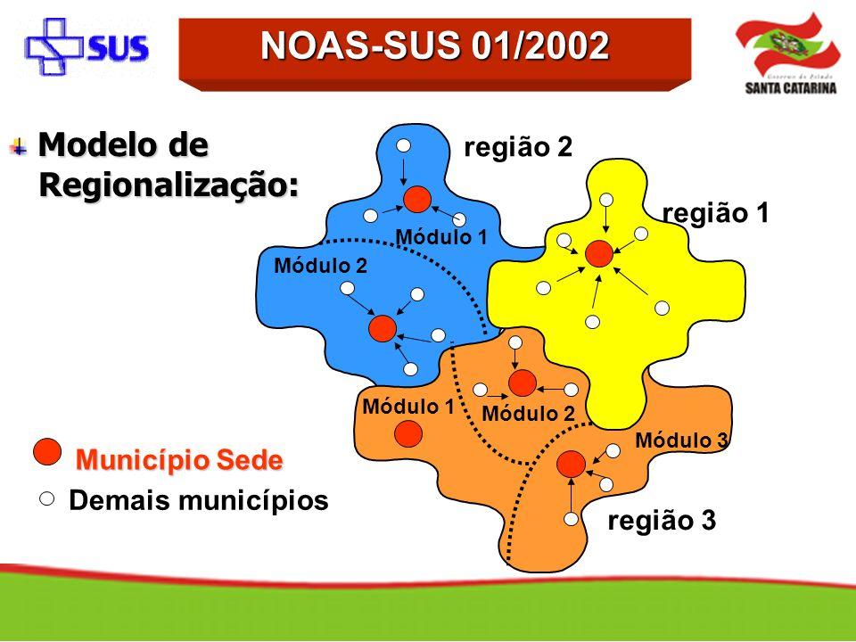 região 1 região 2 região 3 Município Sede Módulo 3 Módulo 1 Módulo 2 Módulo 1 Módulo 2 Demais municípios Modelo de Regionalização: Modelo de Regionali