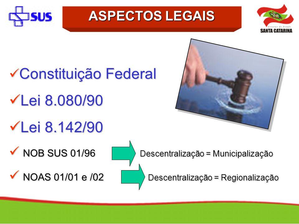 Constituição Federal Constituição Federal Lei 8.080/90 Lei 8.080/90 Lei 8.142/90 Lei 8.142/90 NOB SUS 01/96 Descentralização = Municipalização NOB SUS