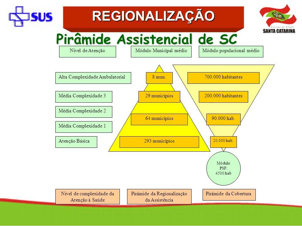 Pirâmide Assistencial de SC Pirâmide da Regionalização da Assistência Pirâmide da Cobertura Atenção Básica Média Complexidade 1 Média Complexidade 2 M
