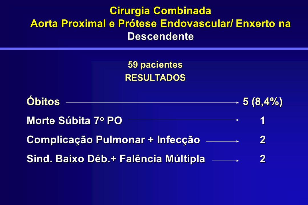 Cirurgia Combinada Aorta Proximal e Prótese Endovascular/ Enxerto na Descendente Óbitos5 (8,4%) Morte Súbita 7 o PO1 Complicação Pulmonar + Infecção2