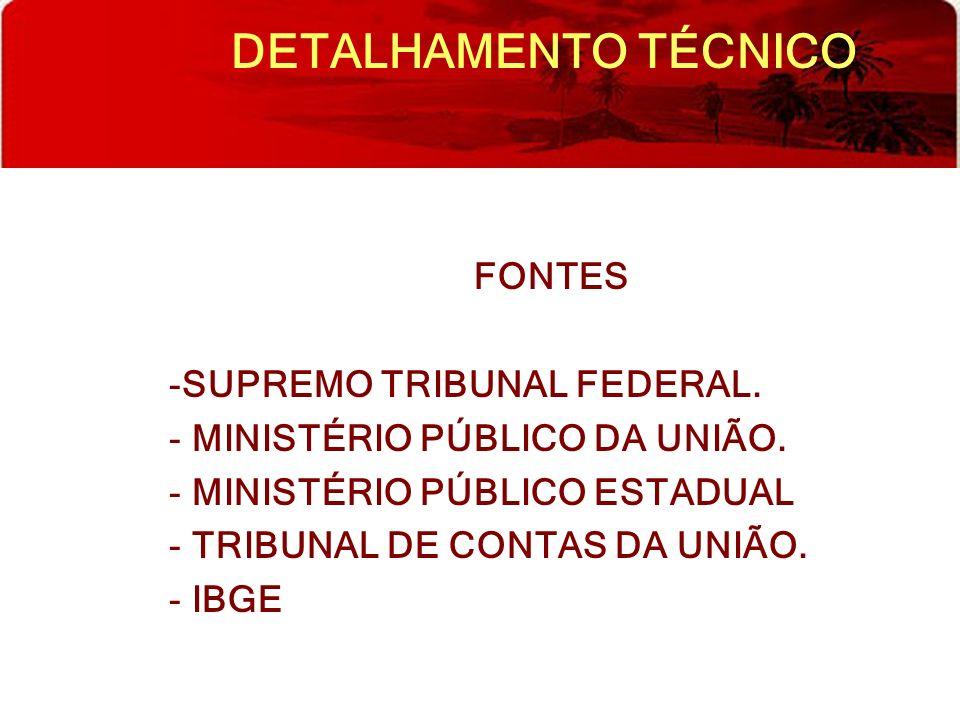 DETALHAMENTO TÉCNICO FONTES -SUPREMO TRIBUNAL FEDERAL. - MINISTÉRIO PÚBLICO DA UNIÃO. - MINISTÉRIO PÚBLICO ESTADUAL - TRIBUNAL DE CONTAS DA UNIÃO. - I