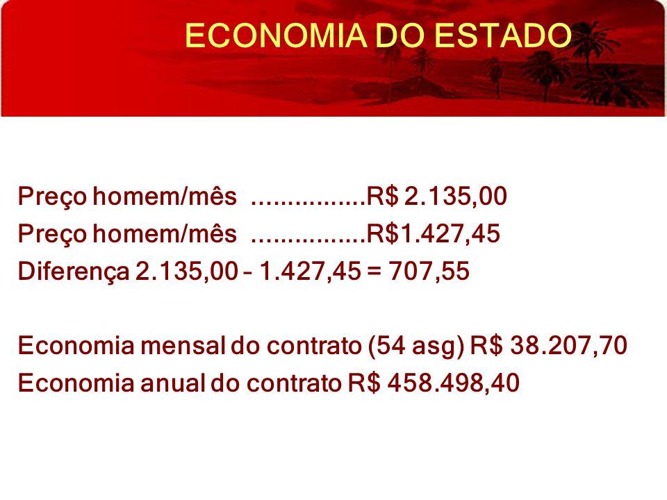 ECONOMIA DO ESTADO Preço homem/mês................R$ 2.135,00 Preço homem/mês................R$1.427,45 Diferença 2.135,00 – 1.427,45 = 707,55 Economi