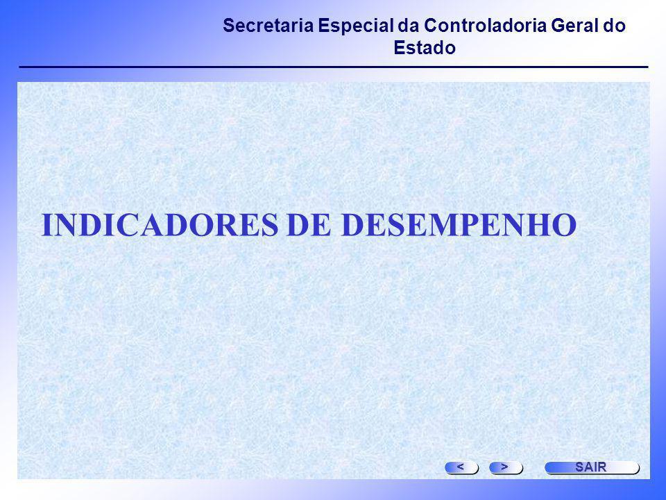 Secretaria Especial da Controladoria Geral do Estado INDICADORES DE DESEMPENHO > > < < SAIR