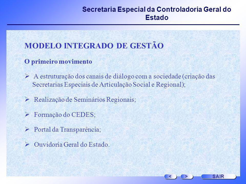 Secretaria Especial da Controladoria Geral do Estado MODELO INTEGRADO DE GESTÃO O primeiro movimento A estruturação dos canais de diálogo com a socied