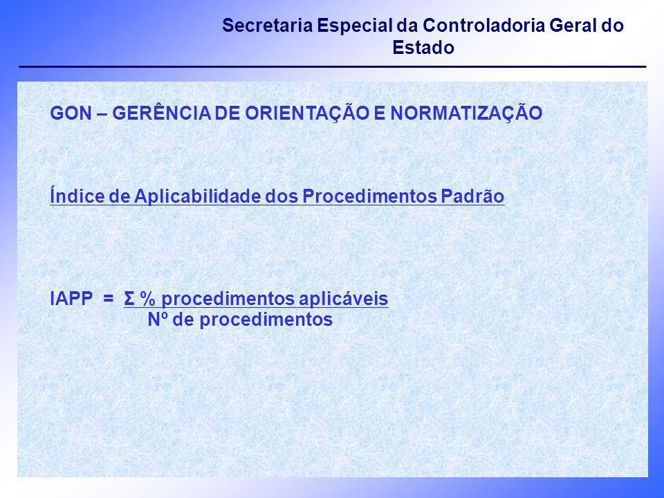 Secretaria Especial da Controladoria Geral do Estado GON – GERÊNCIA DE ORIENTAÇÃO E NORMATIZAÇÃO Índice de Aplicabilidade dos Procedimentos Padrão IAP