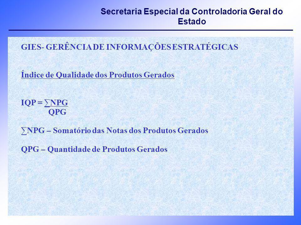 GIES- GERÊNCIA DE INFORMAÇÕES ESTRATÉGICAS Índice de Qualidade dos Produtos Gerados IQP = NPG QPG NPG – Somatório das Notas dos Produtos Gerados QPG –