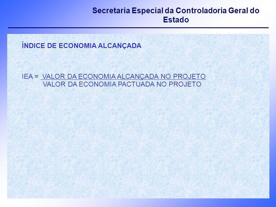 Secretaria Especial da Controladoria Geral do Estado ÍNDICE DE ECONOMIA ALCANÇADA IEA = VALOR DA ECONOMIA ALCANÇADA NO PROJETO VALOR DA ECONOMIA PACTU