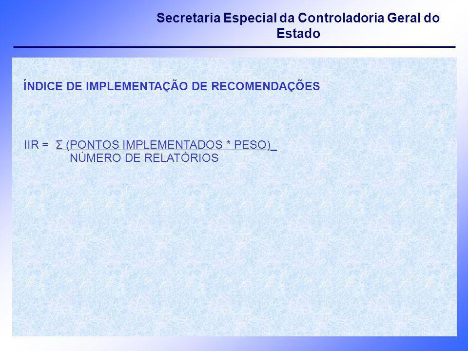 Secretaria Especial da Controladoria Geral do Estado ÍNDICE DE IMPLEMENTAÇÃO DE RECOMENDAÇÕES IIR = Σ (PONTOS IMPLEMENTADOS * PESO)_ NÚMERO DE RELATÓR