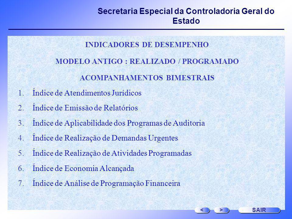 Secretaria Especial da Controladoria Geral do Estado INDICADORES DE DESEMPENHO MODELO ANTIGO : REALIZADO / PROGRAMADO ACOMPANHAMENTOS BIMESTRAIS 1.Índ