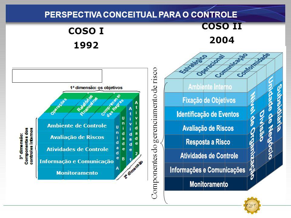 Componentes do gerenciamento de risco COSO II 2004 COSO I 1992 Ambiente de Controle Avaliação de Riscos Atividades de Controle Informação e Comunicaçã