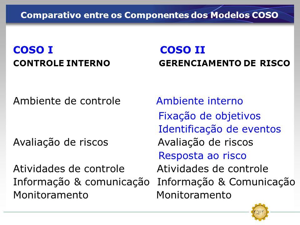 Comparativo entre os Componentes dos Modelos COSO COSO I COSO II CONTROLE INTERNO GERENCIAMENTO DE RISCO Ambiente de controle Ambiente interno Fixação