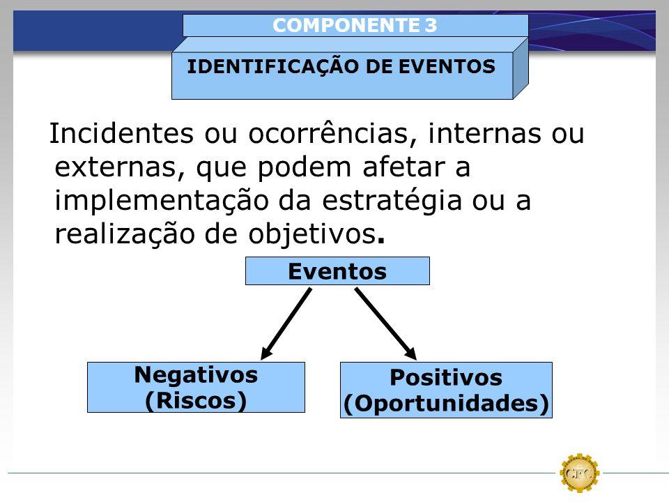 Incidentes ou ocorrências, internas ou externas, que podem afetar a implementação da estratégia ou a realização de objetivos. IDENTIFICAÇÃO DE EVENTOS