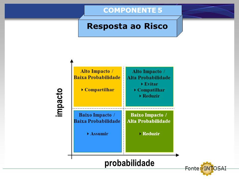 probabilidade impacto Baixo Impacto / Baixa Probabilidade Assumir Baixo Impacto / Alta Probabilidade Reduzir Alto Impacto / Baixa Probabilidade Compar
