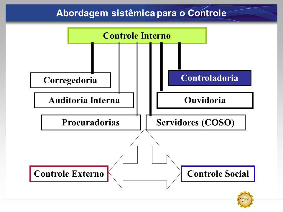 Abordagem sistêmica para o Controle Controle ExternoControle Social Controle Interno Corregedoria Controladoria Auditoria Interna Ouvidoria Procurador