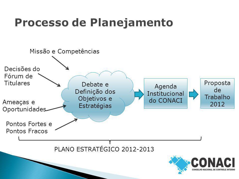 Debate e Definição dos Objetivos e Estratégias Agenda Institucional do CONACI Decisões do Fórum de Titulares Ameaças e Oportunidades Pontos Fortes e P