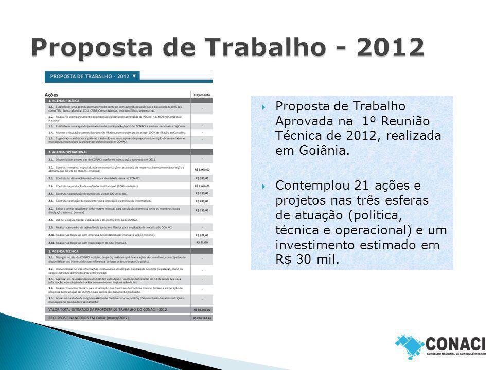 Proposta de Trabalho Aprovada na 1º Reunião Técnica de 2012, realizada em Goiânia. Contemplou 21 ações e projetos nas três esferas de atuação (polític