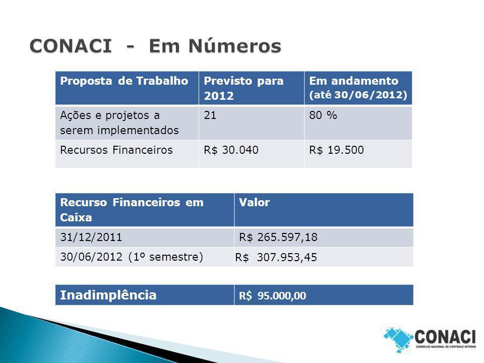 Proposta de Trabalho Previsto para 2012 Em andamento (até 30/06/2012) Ações e projetos a serem implementados 2180 % Recursos FinanceirosR$ 30.040R$ 19