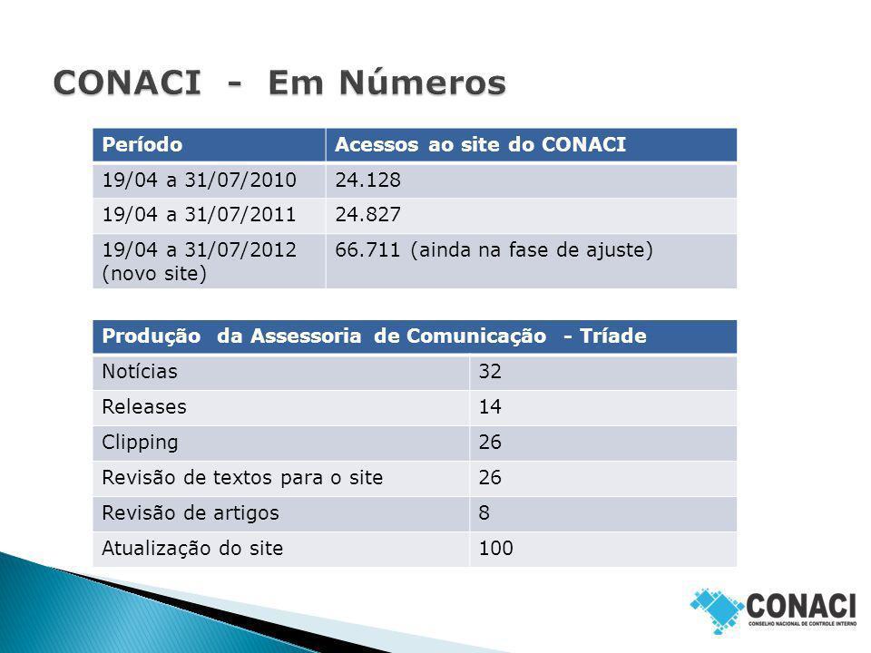 PeríodoAcessos ao site do CONACI 19/04 a 31/07/201024.128 19/04 a 31/07/201124.827 19/04 a 31/07/2012 (novo site) 66.711 (ainda na fase de ajuste) Pro