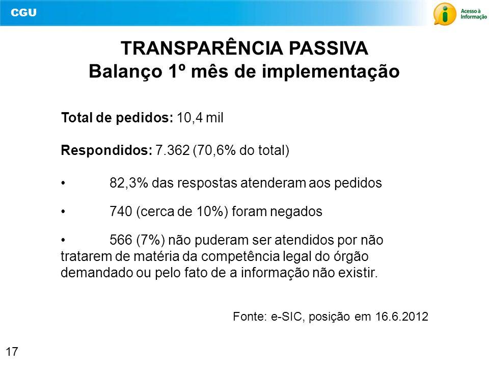 CGU 17 TRANSPARÊNCIA PASSIVA Balanço 1º mês de implementação Total de pedidos: 10,4 mil Respondidos: 7.362 (70,6% do total) 82,3% das respostas atende