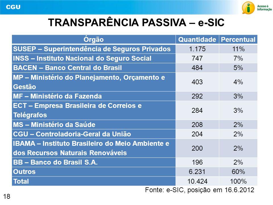 CGU 18 TRANSPARÊNCIA PASSIVA – e-SIC ÓrgãoQuantidadePercentual SUSEP – Superintendência de Seguros Privados1.17511% INSS – Instituto Nacional do Segur