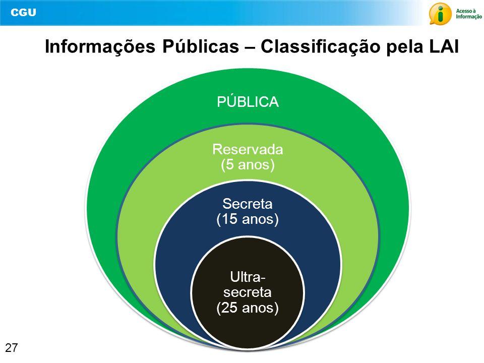 CGU 27 Informações Públicas – Classificação pela LAI PÚBLICA Reservada (5 anos) Secreta (15 anos) Ultra- secreta (25 anos)