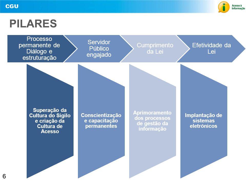 CGU 6 PILARES 6 Superação da Cultura do Sigilo e criação da Cultura de Acesso Conscientização e capacitação permanentes Aprimoramento dos processos de