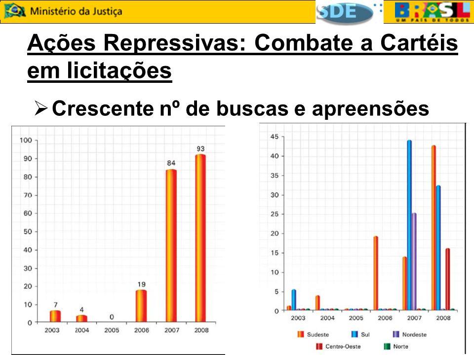 Ações Repressivas: Combate a Cartéis em licitações Crescente nº de buscas e apreensões