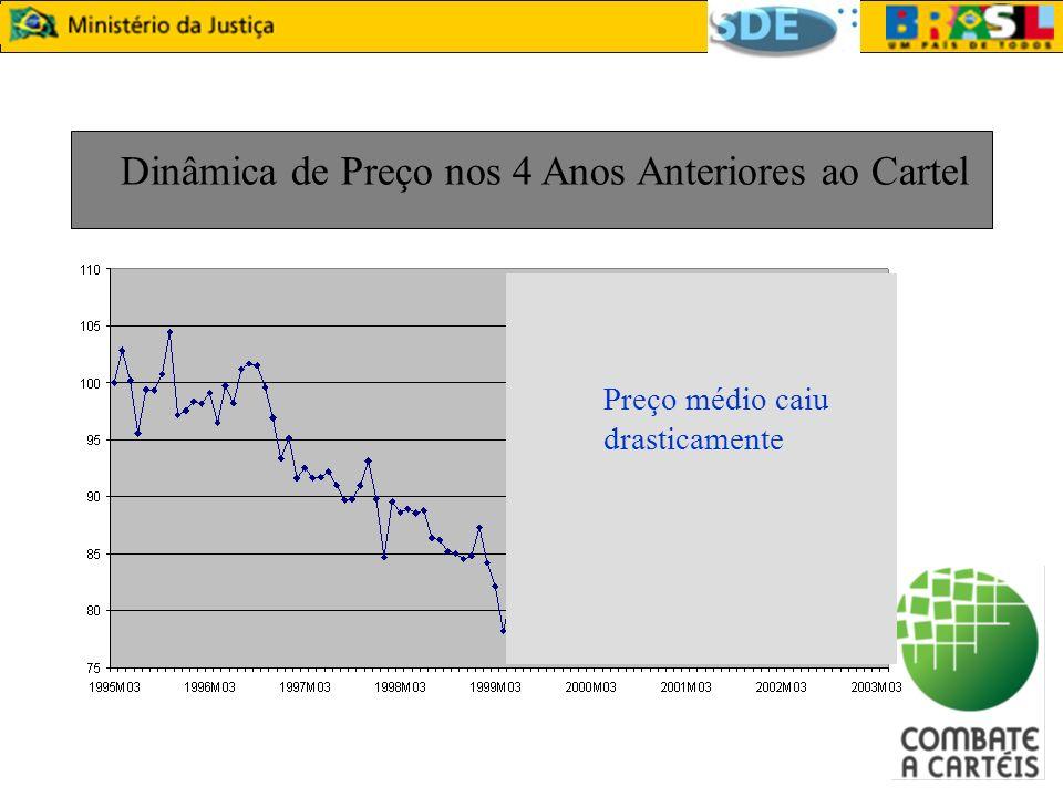 Dinâmica de Preço nos 4 Anos Anteriores ao Cartel Preço médio caiu drasticamente
