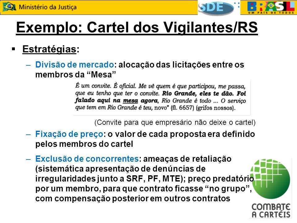 Exemplo: Cartel dos Vigilantes/RS Estratégias: –Divisão de mercado: alocação das licitações entre os membros da Mesa (Convite para que empresário não