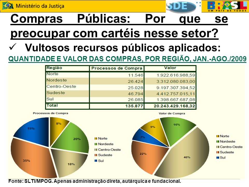 Compras Públicas: Por que se preocupar com cartéis nesse setor? Vultosos recursos públicos aplicados: QUANTIDADE E VALOR DAS COMPRAS, POR REGIÃO, JAN.