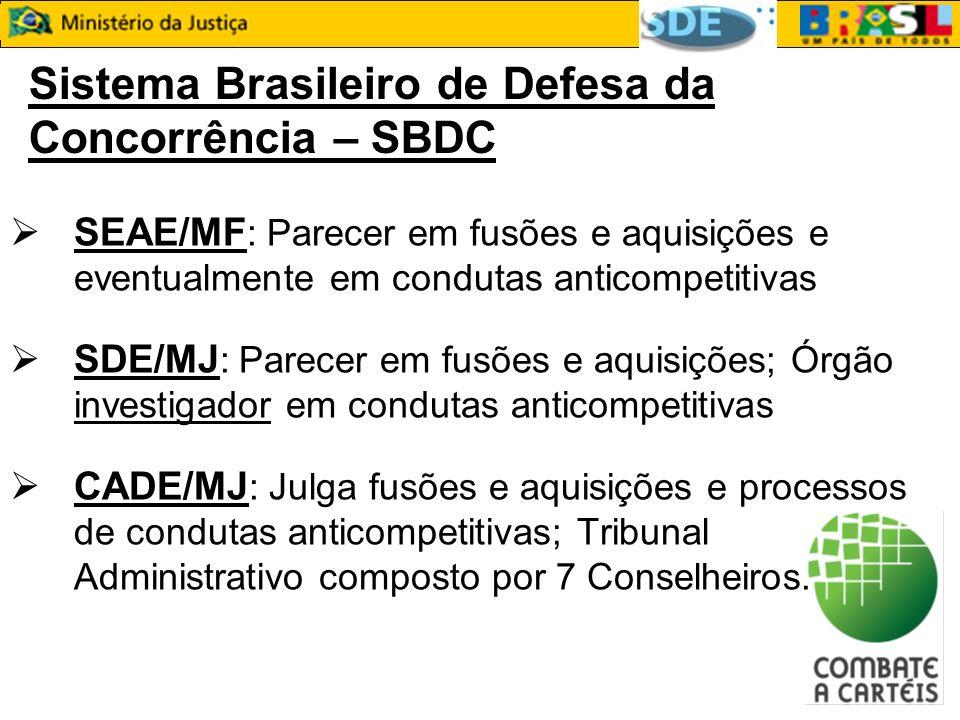 Sistema Brasileiro de Defesa da Concorrência – SBDC SEAE/MF : Parecer em fusões e aquisições e eventualmente em condutas anticompetitivas SDE/MJ : Par