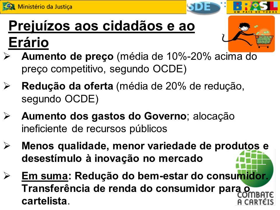 Prejuízos aos cidadãos e ao Erário Aumento de preço (média de 10%-20% acima do preço competitivo, segundo OCDE) Redução da oferta (média de 20% de red