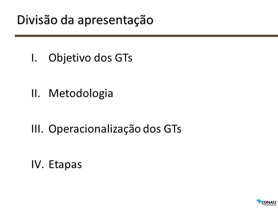 Divisão da apresentação I.Objetivo dos GTs II.Metodologia III.Operacionalização dos GTs IV.Etapas