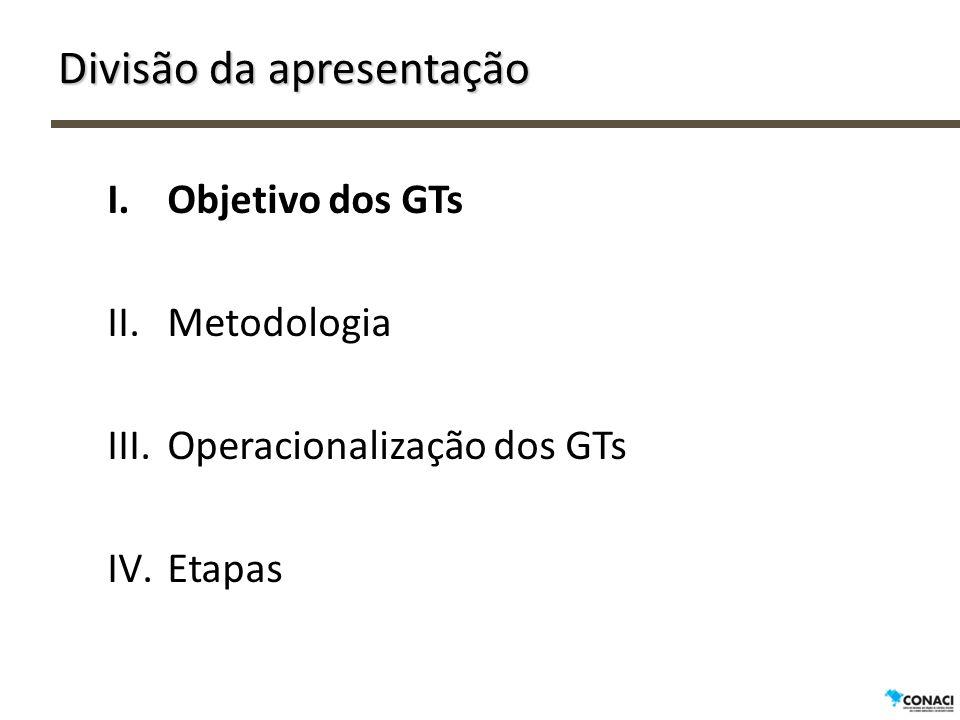 Etapas do Projeto GTs (matriz lógica)
