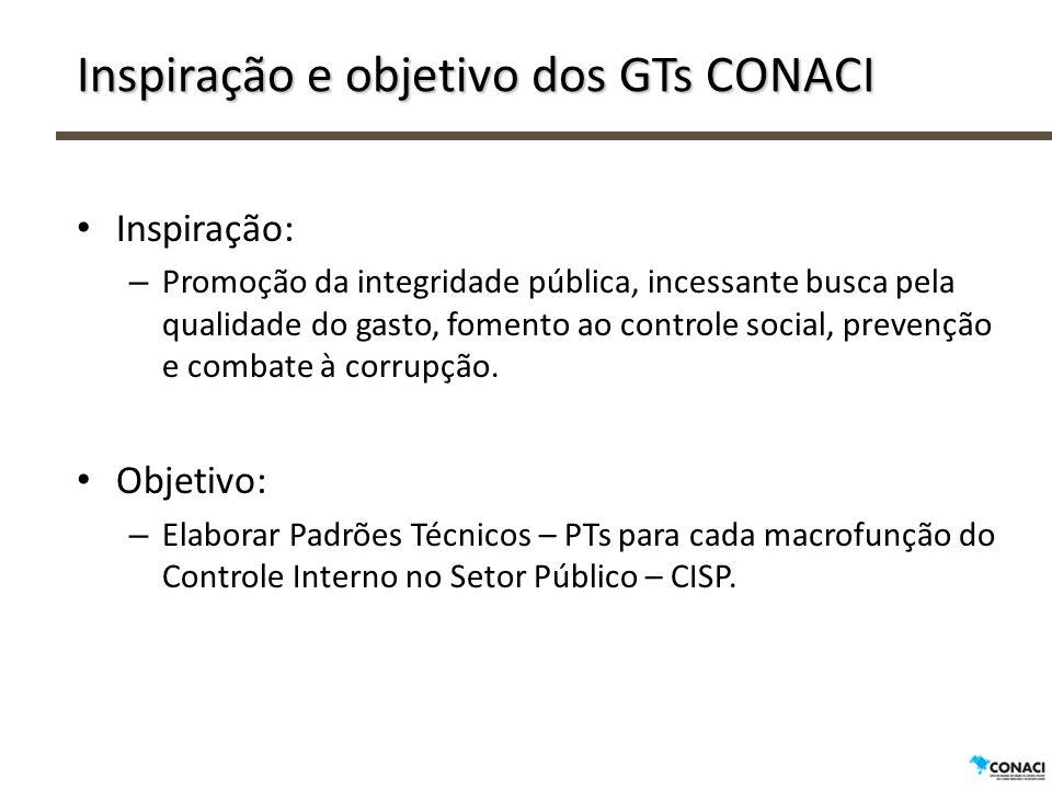 Inspiração e objetivo dos GTs CONACI Inspiração: – Promoção da integridade pública, incessante busca pela qualidade do gasto, fomento ao controle social, prevenção e combate à corrupção.