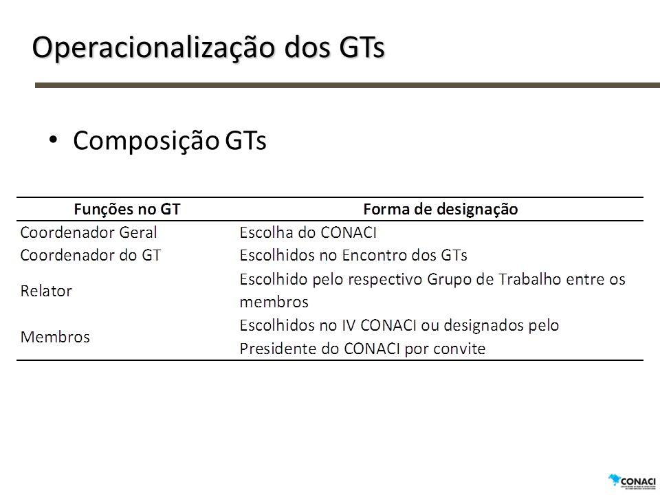 Operacionalização dos GTs Coordenadores e Relatores dos GTs