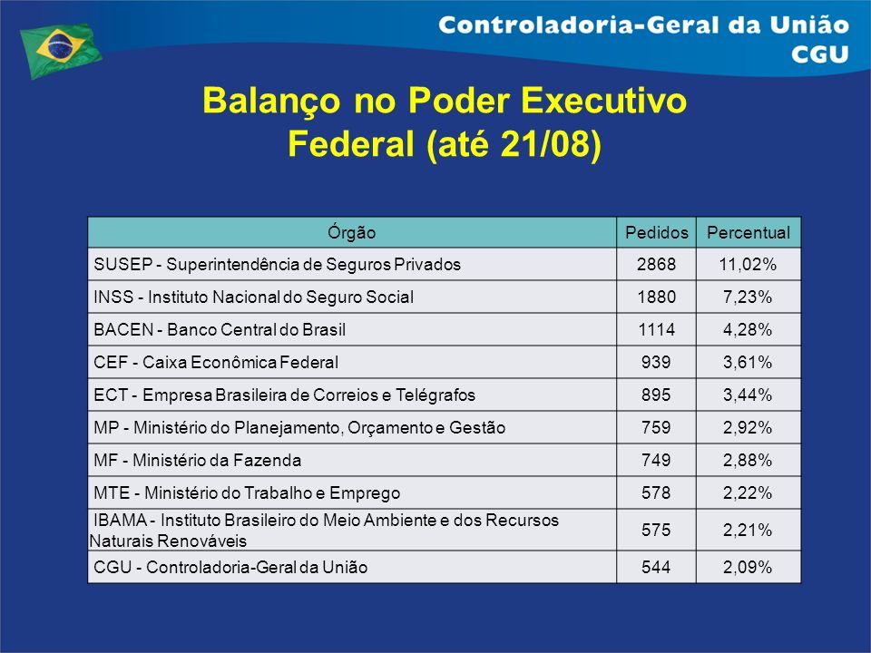 ÓrgãoPedidosPercentual SUSEP - Superintendência de Seguros Privados286811,02% INSS - Instituto Nacional do Seguro Social18807,23% BACEN - Banco Centra