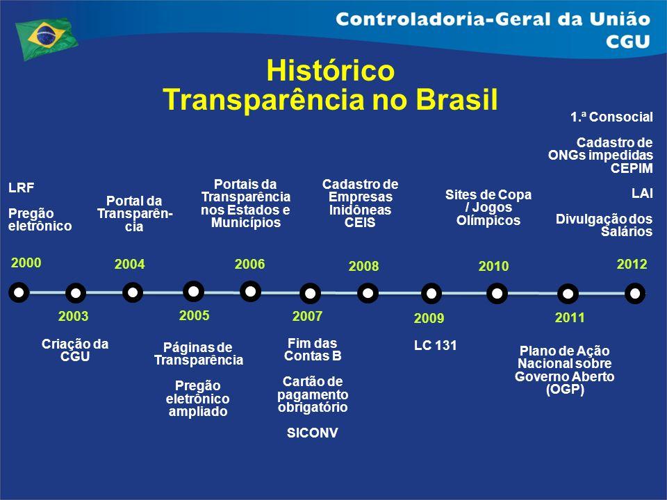 2000 2004 Portal da Transparên- cia LRF Pregão eletrônico 2005 Páginas de Transparência Pregão eletrônico ampliado 2006 Portais da Transparência nos E