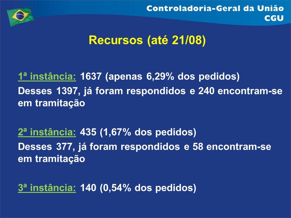 1ª instância: 1637 (apenas 6,29% dos pedidos) Desses 1397, já foram respondidos e 240 encontram-se em tramitação 2ª instância: 435 (1,67% dos pedidos)